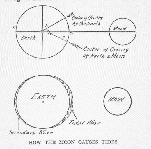 FMIB_49248_How_the_Moon_Causes_Tides
