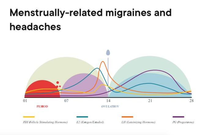 migraine-menstruation